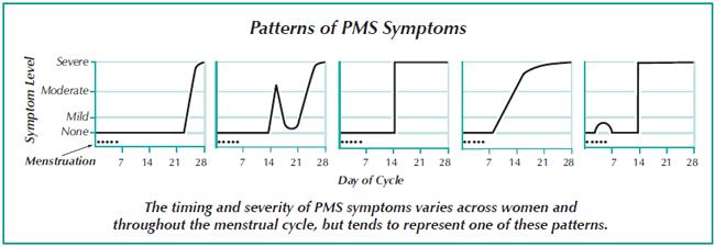 PMS – Women's International Pharmacy