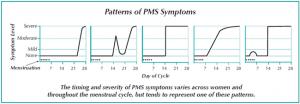 Patterns of PMS Symptoms