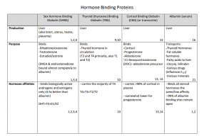 Graph of Hormone Binding Proteins